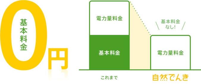 自然でんき FIT電気比率が高く環境保全に貢献