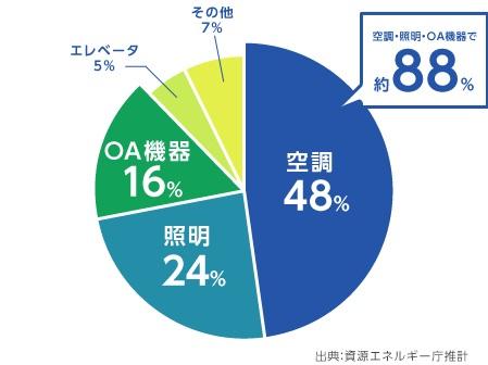 資源エネルギー庁の推計